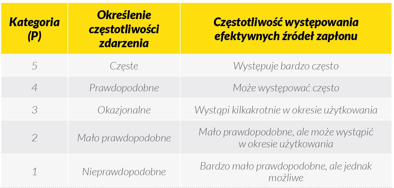 tabela-1-czestotliwosc-wystapienia-efektywnych-zrodel-zaplonu