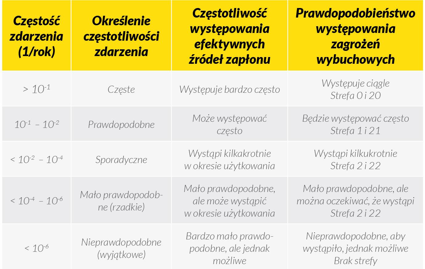 tabela-4-powiazani-czestosci-wystapienia-efektywnych-zrodel-zaplonu
