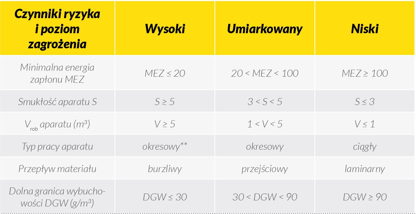 tabela-6-czynniki-ryzyka-ocena-ryzyka-wybuchu