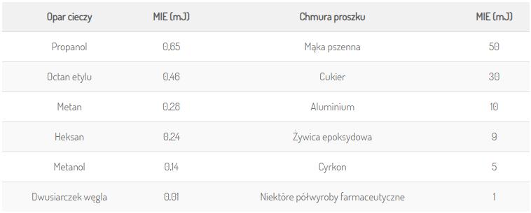 Tab. 1. Minimalna energia zapłonu (MEZ) dla oparów i pyłów. Źródło danych: UK IChemE.