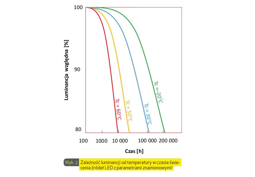 wyk-2-zależnosc-luminancji-od-temperatury-w-czasie-swiecenia-źródeł-LED