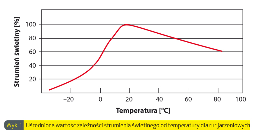 wyk1-usredniona-wartosc-zależnosci-strumienia-swietlnego-od-temperatury